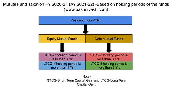 Mutual Fund Taxation FY 2020-21 (AY 2021-22)