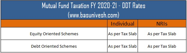 Mutual Fund Taxation FY 2020-21 - DDT Rates