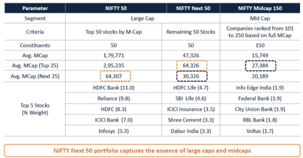Nifty Next 50 Vs Nifty Mid Cap