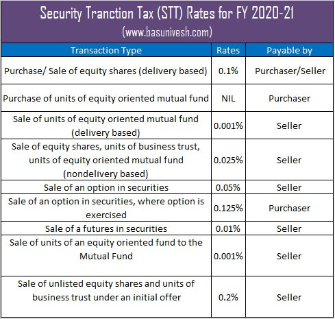 Security Tranction Tax (STT) Rates for FY 2020-21