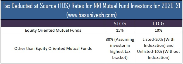 Tax Deducted at Source (TDS) Rates for NRI Mutual Fund Investors for 2020-21