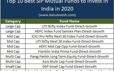 Top 10 Best SIP Mutual Funds to invest in India in 2020