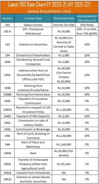 Latest TDS Rate Chart for FY 2020-21 (AY 2021-22)