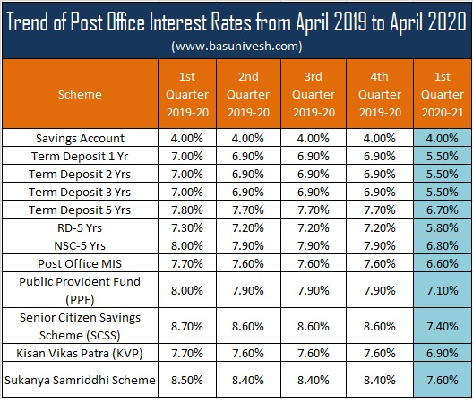 Trend of Post Office Interest Rates from April 2019 to April 2020