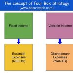 Four Box Strategy