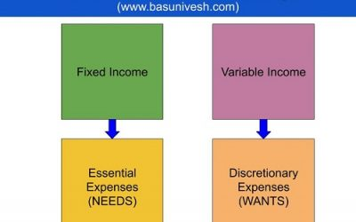 Four Box Strategy – If follow this, then you NEVER worry of Economic slowdown