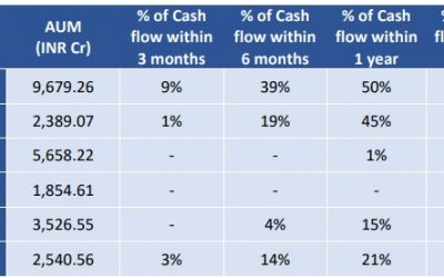 Franklin India's six closed Funds – When you will get back the money?