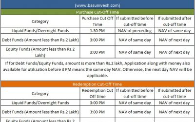 Latest Mutual Fund cut-off time in India 2020