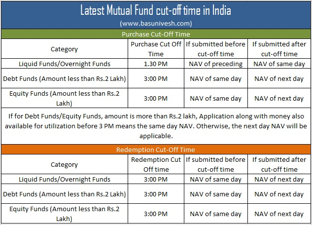Latest Mutual Fund cut-off time in India