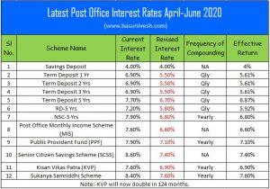 Latest Post Office Interest Rates April-June 2020