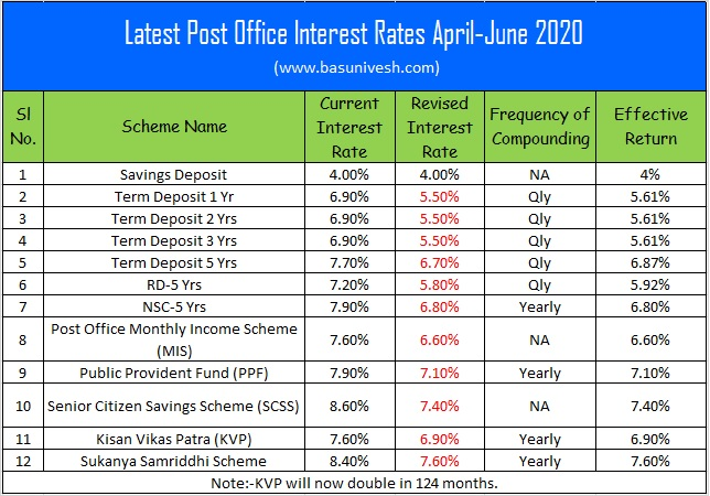 Latest Post Office Interest Rates April-June 2020