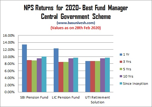 NPS Returns for 2020- Best Fund Manager Central Government Scheme