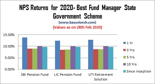 NPS Returns for 2020- Best Fund Manager State Government Scheme