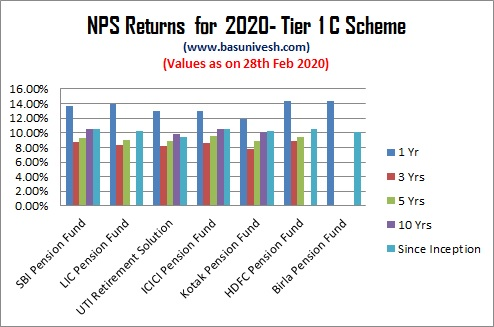 NPS Returns for 2020- Tier 1 C Scheme