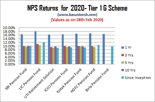 NPS Returns for 2020- Tier 1 G Scheme