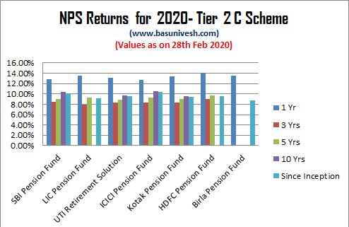 NPS Returns for 2020- Tier 2 C Scheme