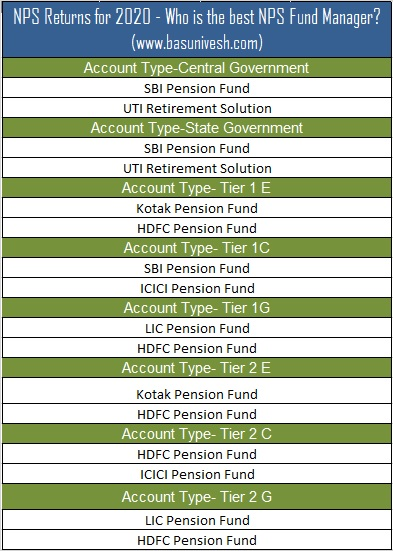 NPS Returns for 2020 - Who is the best NPS Fund Manager