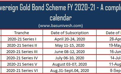 Sovereign Gold Bond Scheme FY 2020-21 – A complete calendar