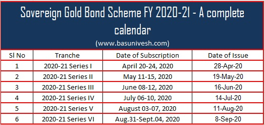 Sovereign Gold Bond Scheme FY 2020-21