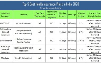 Top 5 Best Health Insurance Plans in India 2020