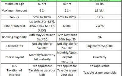 HDFC Senior Citizen CARE FD Vs SBI WeCare FD Vs Senior Citizens Savings Scheme (SCSS) – Which is the best?