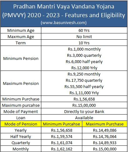 Pradhan Mantri Vaya Vandana Yojana (PMVVY) 2020 - 2023 - Features and Eligibility