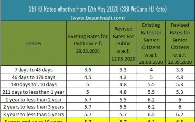 SBI WeCare Deposit Vs Senior Citizens Savings Scheme (SCSS) – Which is the best?