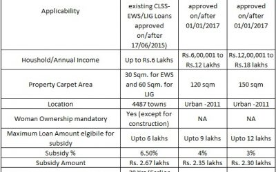 Who is eligible for Pradhan Mantri Awas Yojana (PMAY) 2020 – 2021?