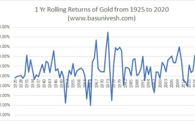 Gold Price of Rs.18.75 in 1925 to Rs.47000 in 2020 – Should you invest?