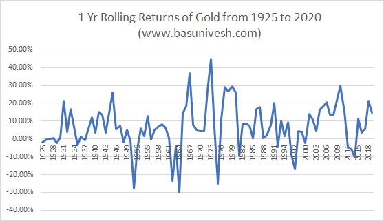 1 Yr Rolling Returns of Gold from 1925 to 2020