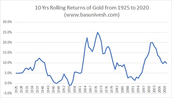 10 Yrs Rolling Returns of Gold from 1925 to 2020