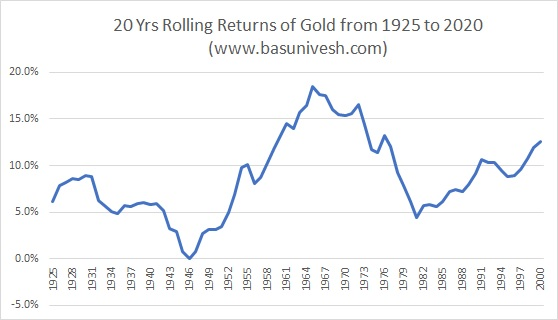 20 Yrs Rolling Returns of Gold from 1925 to 2020