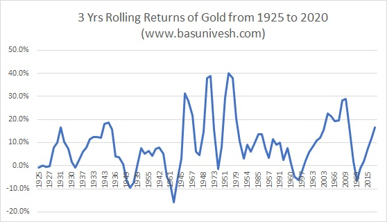3 Yrs Rolling Returns of Gold from 1925 to 2020
