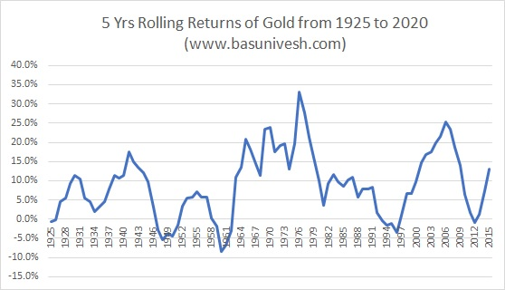 5 Yrs Rolling Returns of Gold from 1925 to 2020