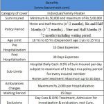 Covid Standard Health Policy or Corona Kavach Policy