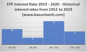 EPF Interest Rate 2019 - 2020