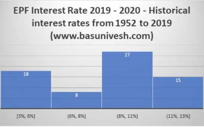 EPF Interest Rate 2019 – 2020 – Historical interest rates from 1952 to 2019