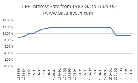 EPF Interest Rate from 1982-83 to 2004-05