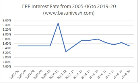 EPF Interest Rate from 2005-06 to 2019-20