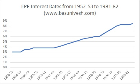 EPF Interest Rates from 1952-53 to 1981-82