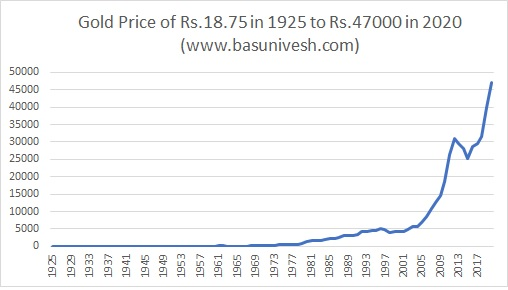 Gold Price of Rs.18.75 in 1925 to Rs.47000 in 2020