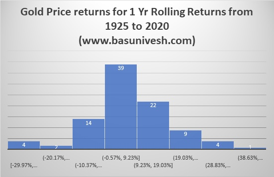 Gold Price returns for 1 Yr Rolling Returns from 1925 to 2020