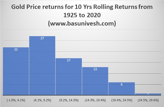 Gold Price returns for 10 Yrs Rolling Returns from 1925 to 2020