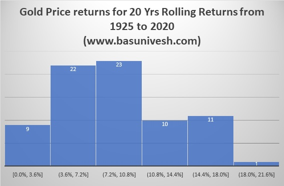 Gold Price returns for 20 Yrs Rolling Returns from 1925 to 2020