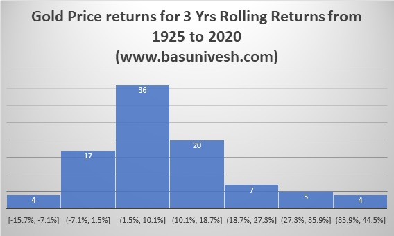 Gold Price returns for 3 Yrs Rolling Returns from 1925 to 2020