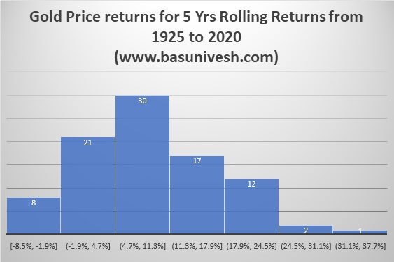 Gold Price returns for 5 Yrs Rolling Returns from 1925 to 2020