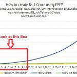 create ONE CRORE Rupees from EPF