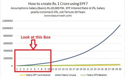 How to create ONE CRORE Rupees from EPF?