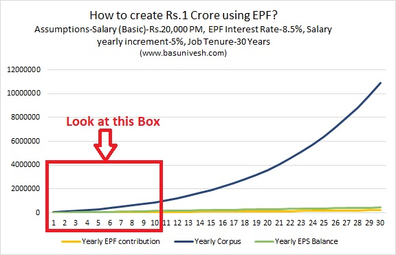 How to create Rs.1 Crore using EPF