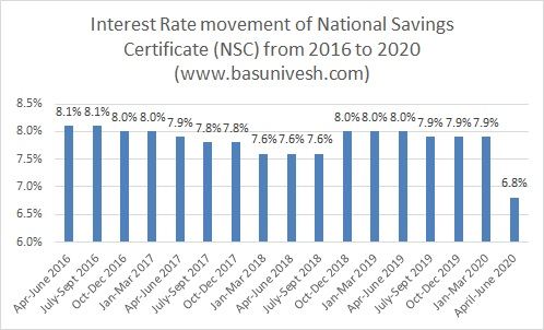 Interest Rate movement of National Savings Certificate (NSC) from 2016 to 2020